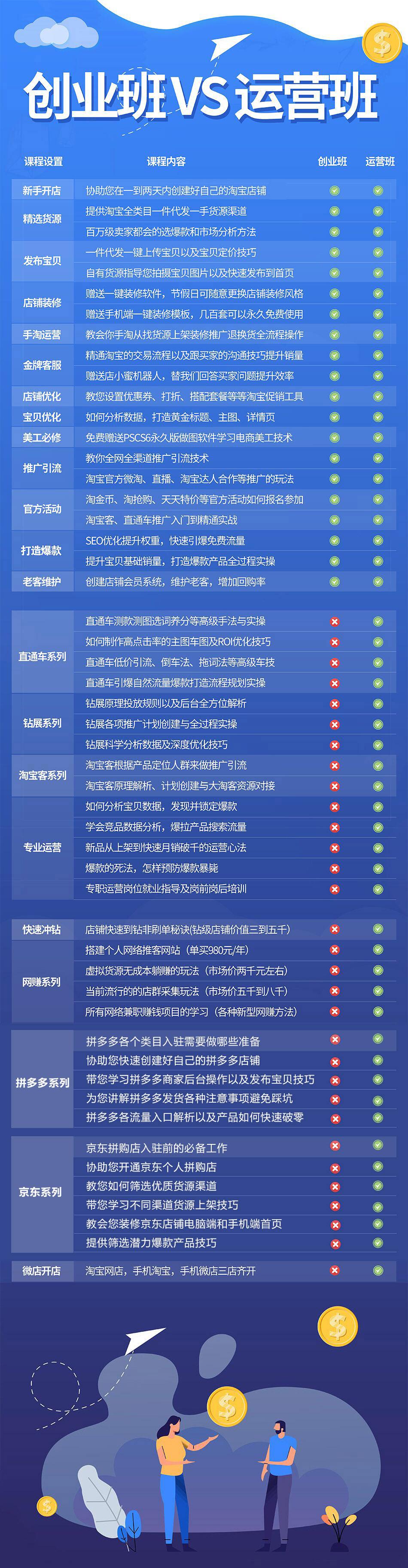 3.23创业班与运营班差别2.jpg